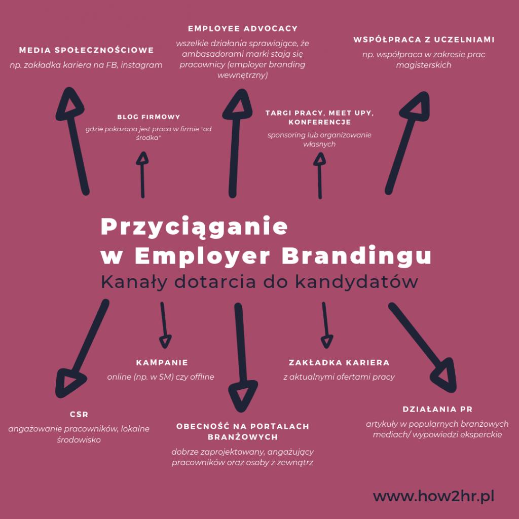 przyciąganie w employer brandingu
